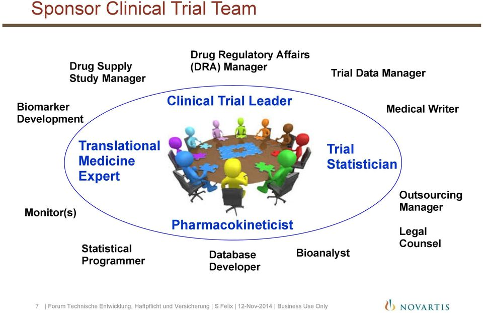 Statistical Programmer Clinical Trial Pharmacokineticist Database Developer Bioanalyst Trial Statistician