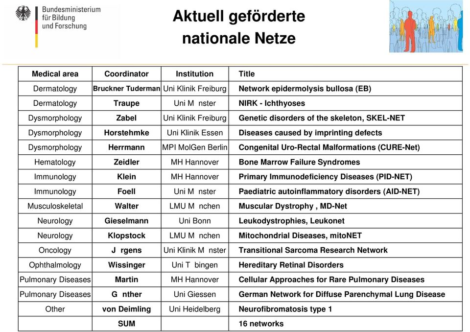 MPI MolGen Berlin Congenital Uro-Rectal Malformations (CURE-Net) Hematology Zeidler MH Hannover Bone Marrow Failure Syndromes Immunology Klein MH Hannover Primary Immunodeficiency Diseases (PID-NET)