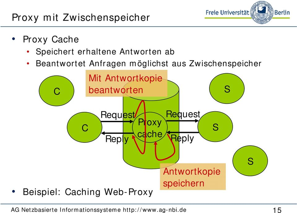 beantworten S C Request Reply Proxy cache Request Reply S Beispiel: Caching