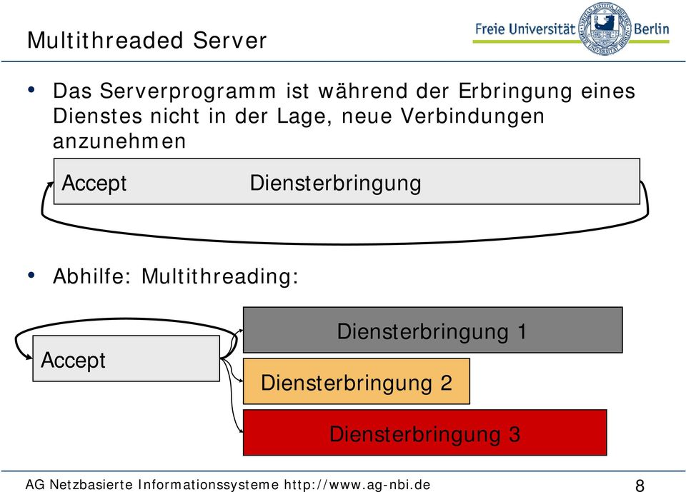 Diensterbringung Abhilfe: Multithreading: Accept Diensterbringung 1