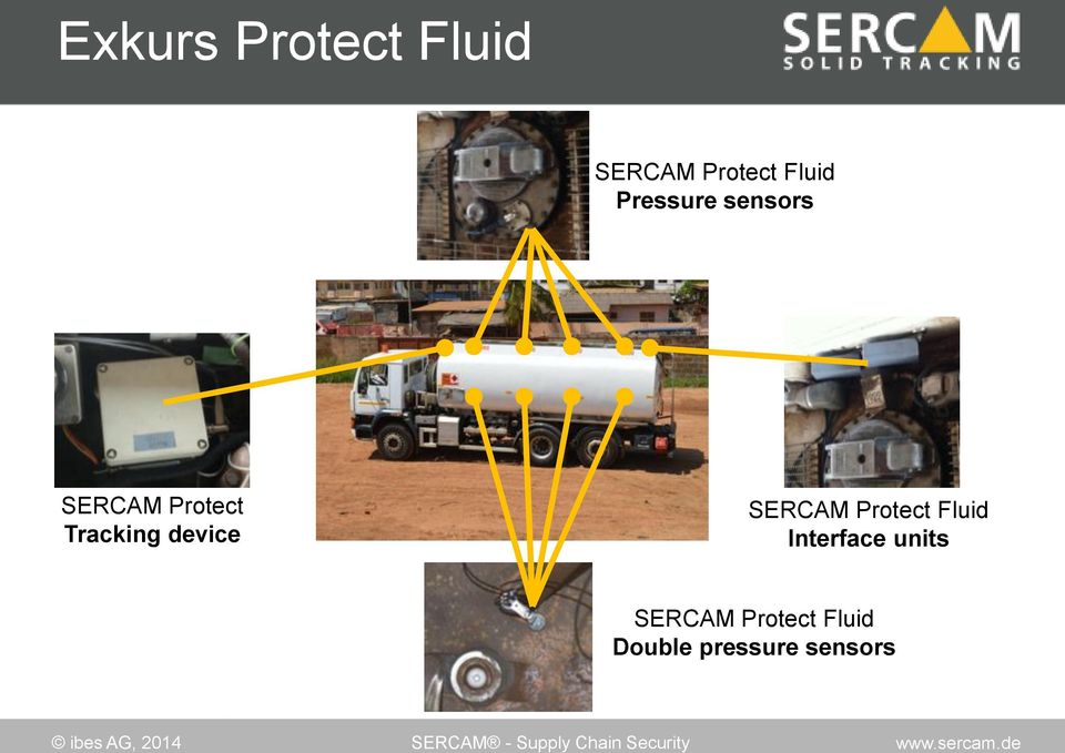 device SERCAM Protect Fluid Interface