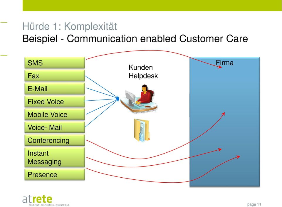 Voice Mobile Voice Voice- Mail Conferencing