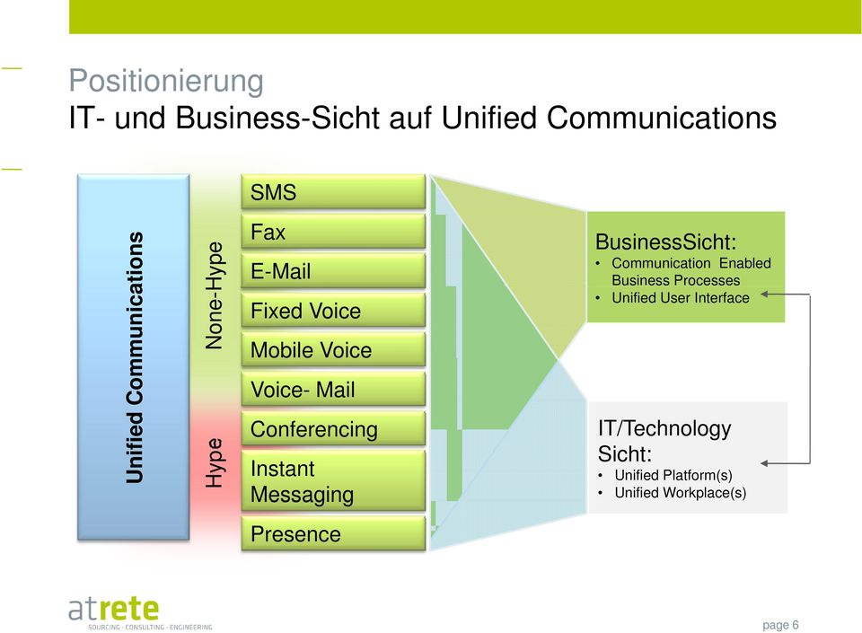 Conferencing Instant Messaging BusinessSicht: Communication Enabled Business Processes