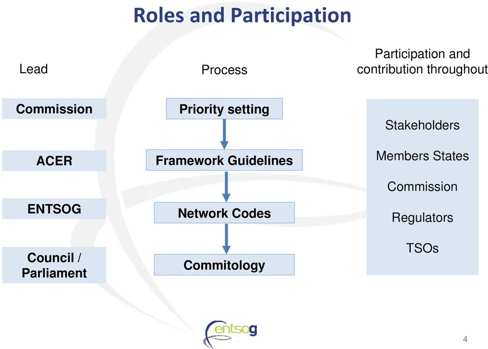 Parliament Priority setting Framework Guidelines Network