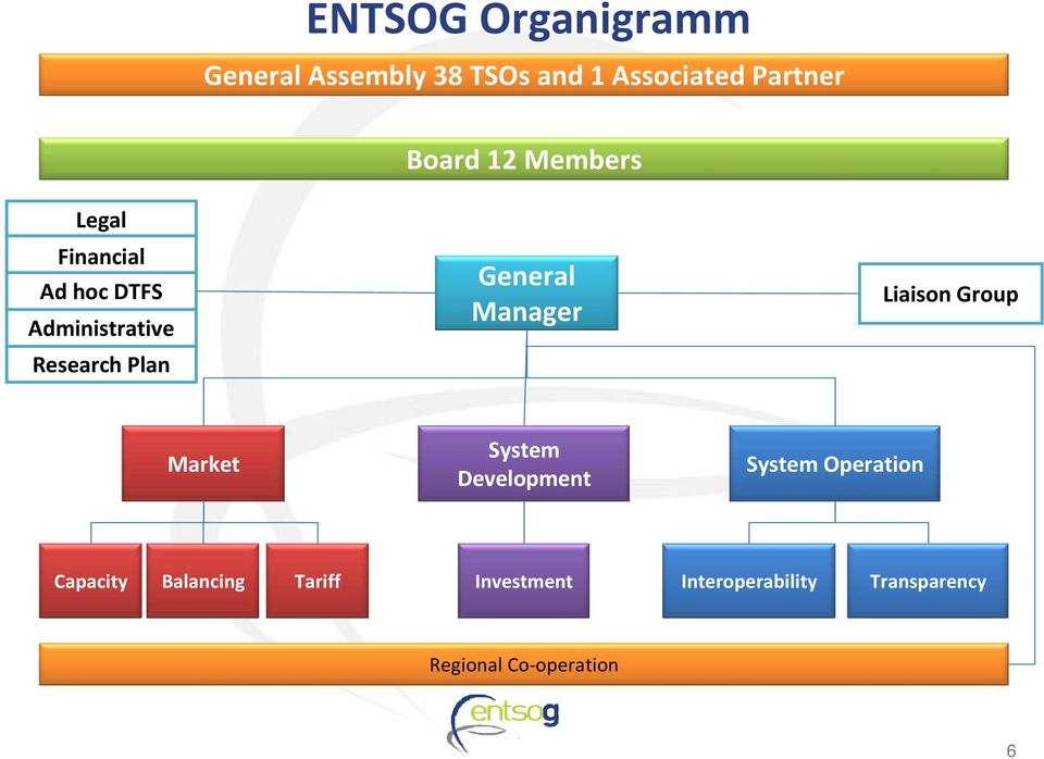 Manager Liaison Group Market System Development System Operation Capacity
