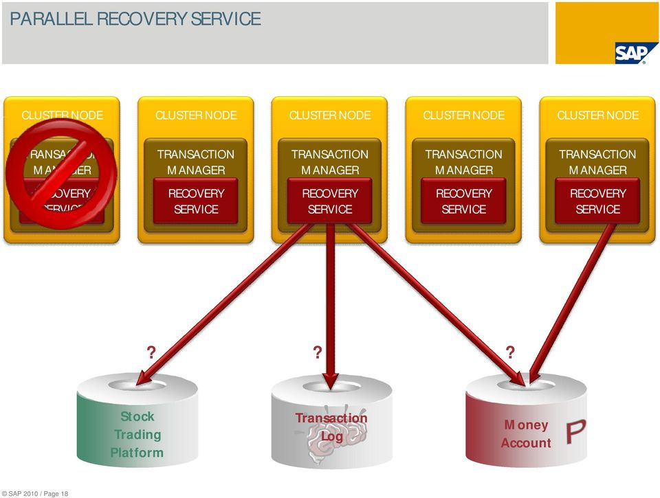 TRANSACTION MANAGER RECOVERY SERVICE RECOVERY SERVICE RECOVERY SERVICE RECOVERY SERVICE