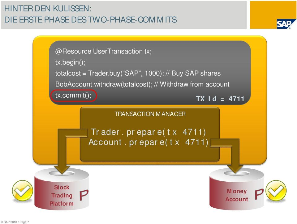 withdraw(totalcost); // Withdraw from account tx.commit(); TRANSACTION MANAGER Trader.