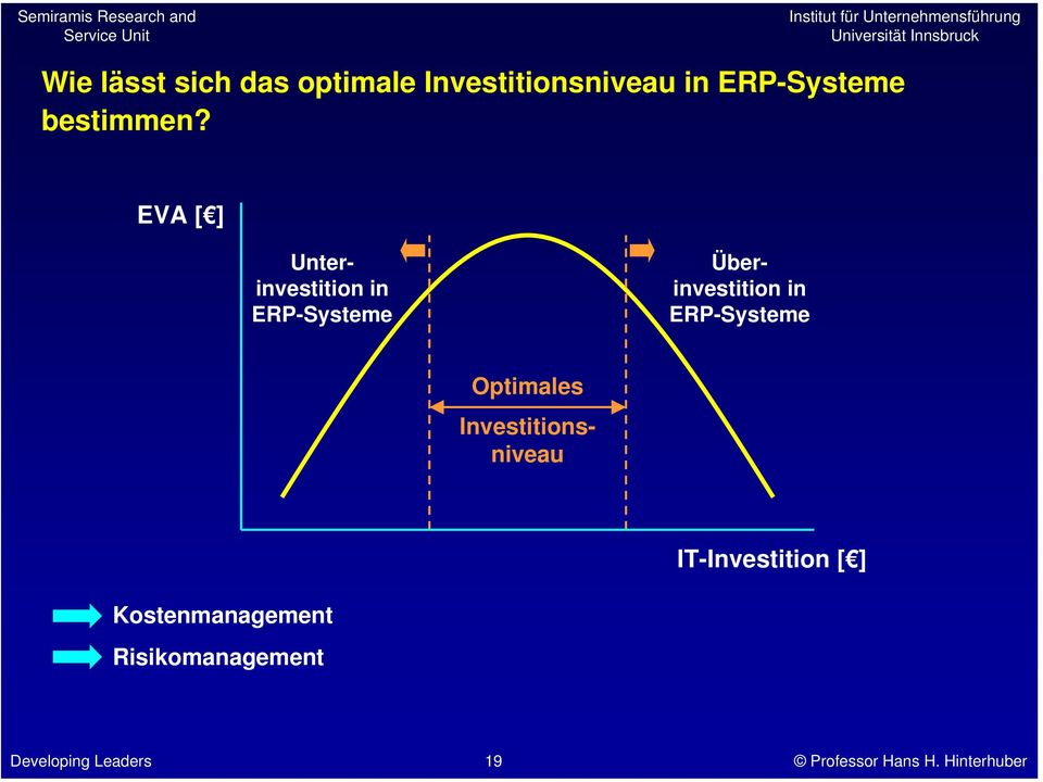 EVA [ ] Unterinvestition in ERP-Systeme