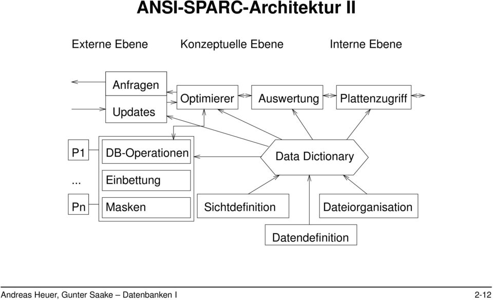 .. DB-Operationen Einbettung Data Dictionary Pn Masken Sichtdefinition
