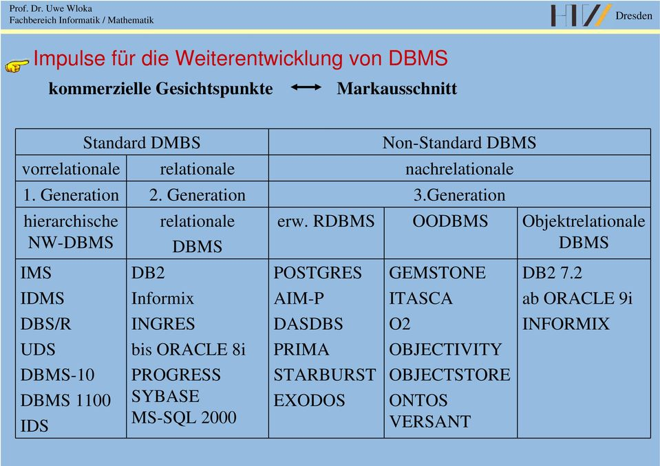 Generation hierarchische NW-DBMS IMS IDMS DBS/R UDS DBMS-10 DBMS 1100 IDS relationale DBMS DB2 Informix INGRES bis ORACLE 8i