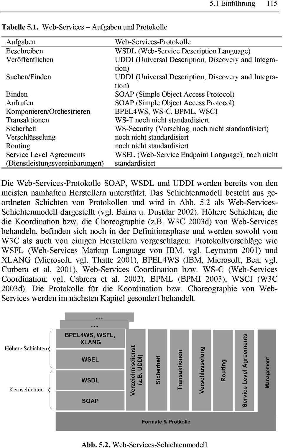 Integration) UDDI (Universal Description, Discovery and Integration) SOAP (Simple Object Access Protocol) SOAP (Simple Object Access Protocol) BPEL4WS, WS-C, BPML, WSCI WS-T noch nicht standardisiert