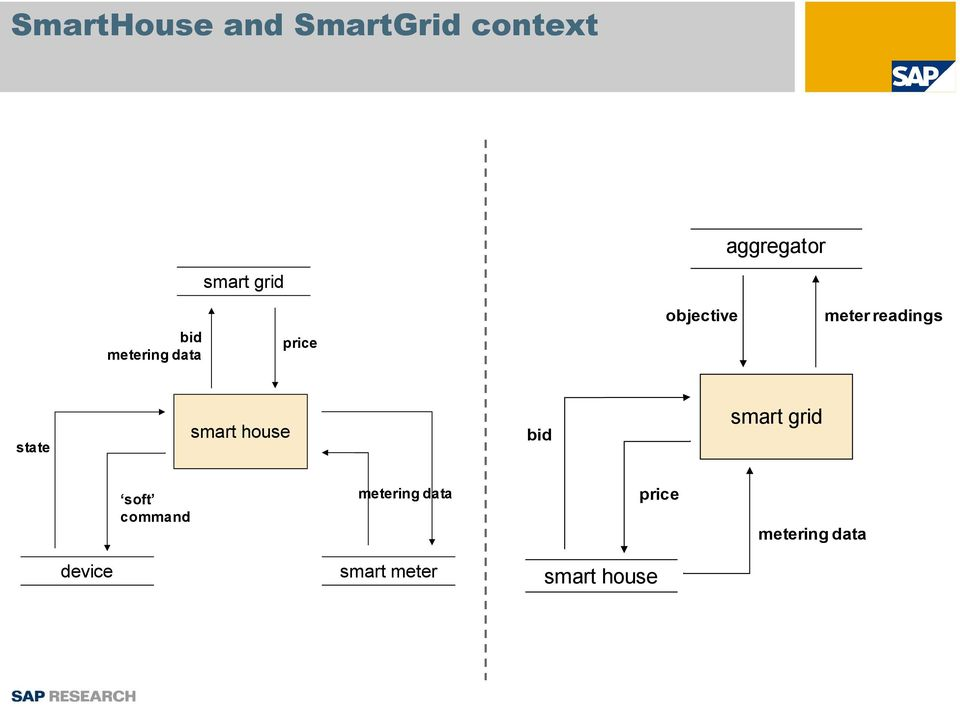 state smart house bid smart grid soft command