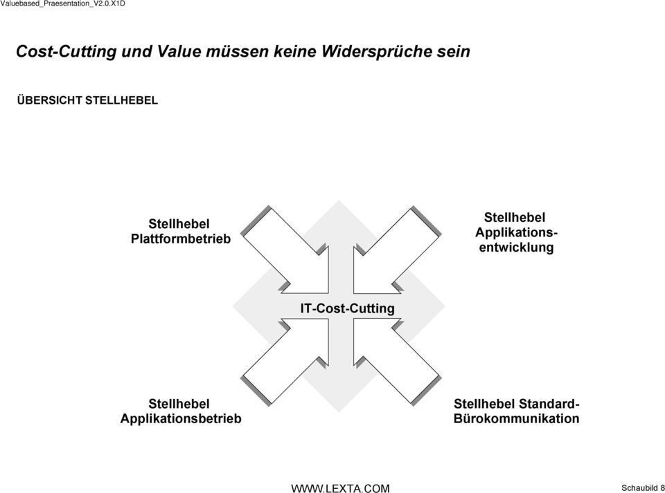 Stellhebel Applikationsentwicklung IT-Cost-Cutting