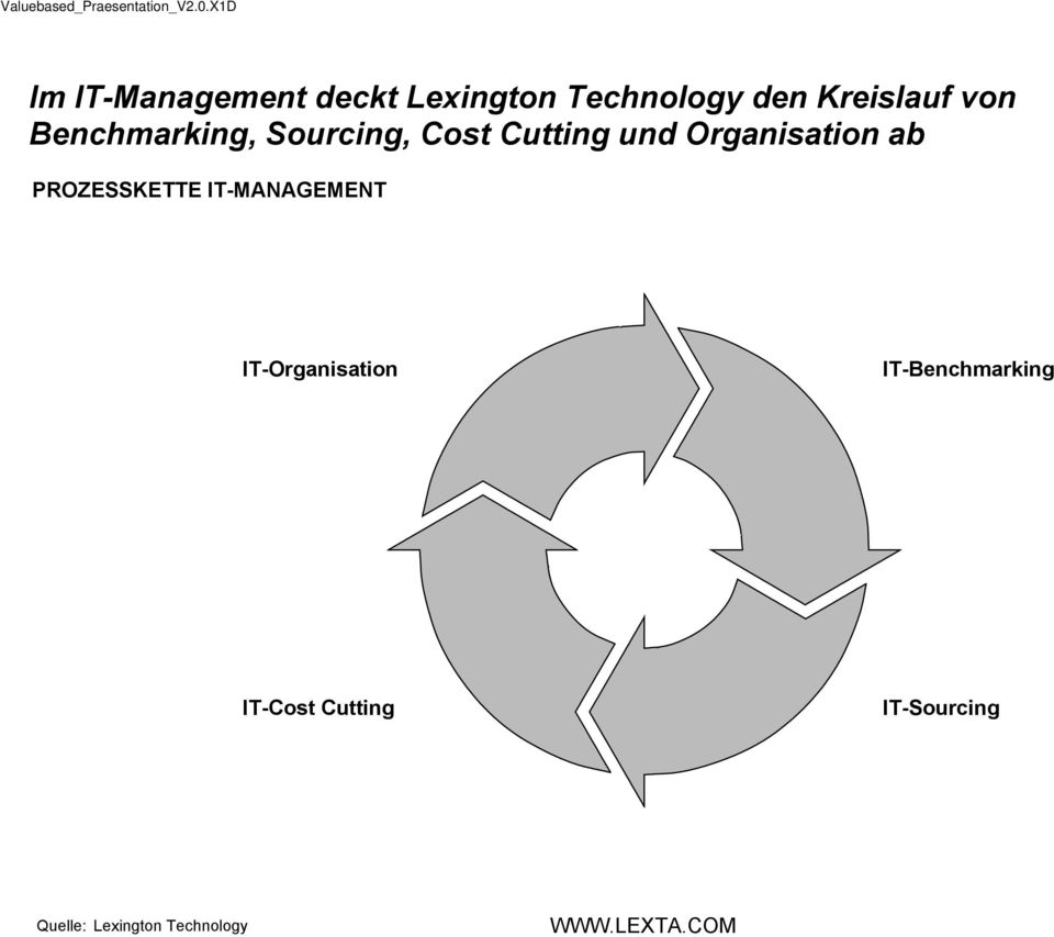 ab PROZESSKETTE IT-MANAGEMENT IT-Organisation
