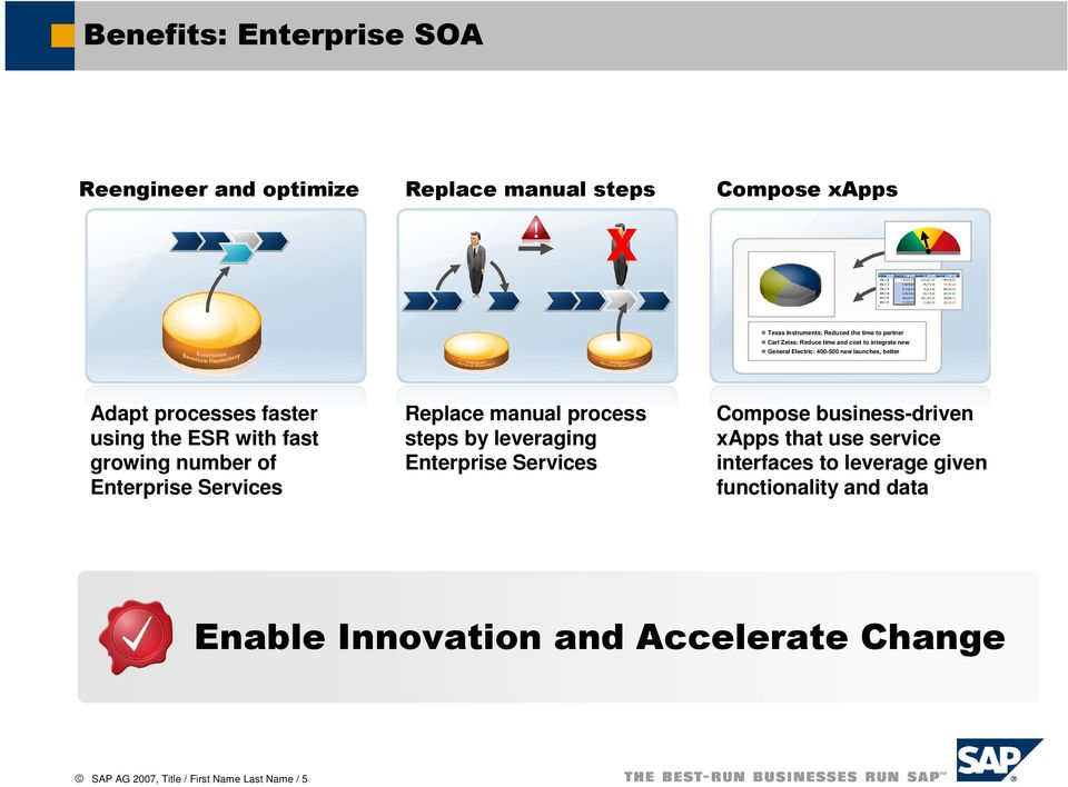 growing number of Enterprise Services Replace manual process steps by leveraging Enterprise Services Compose business-driven xapps that use