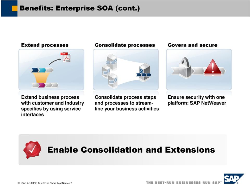 and industry specifics by using service interfaces Consolidate process steps and processes to