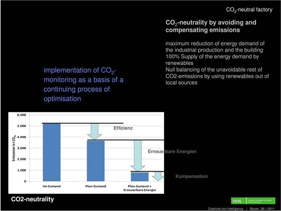 renewables Null balancing of the unavoidable rest of CO2-emissions by using renewables out of local sources 6.000 5.