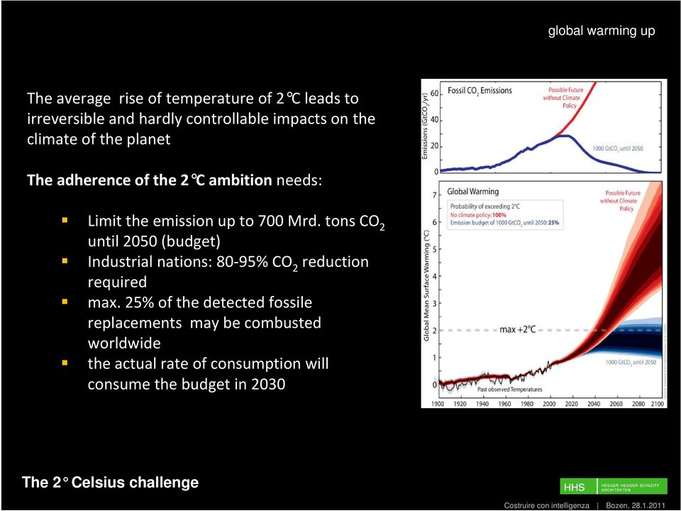 tons CO 2 until 2050 (budget) Industrial nations: 80 95% CO 2 reduction required max.