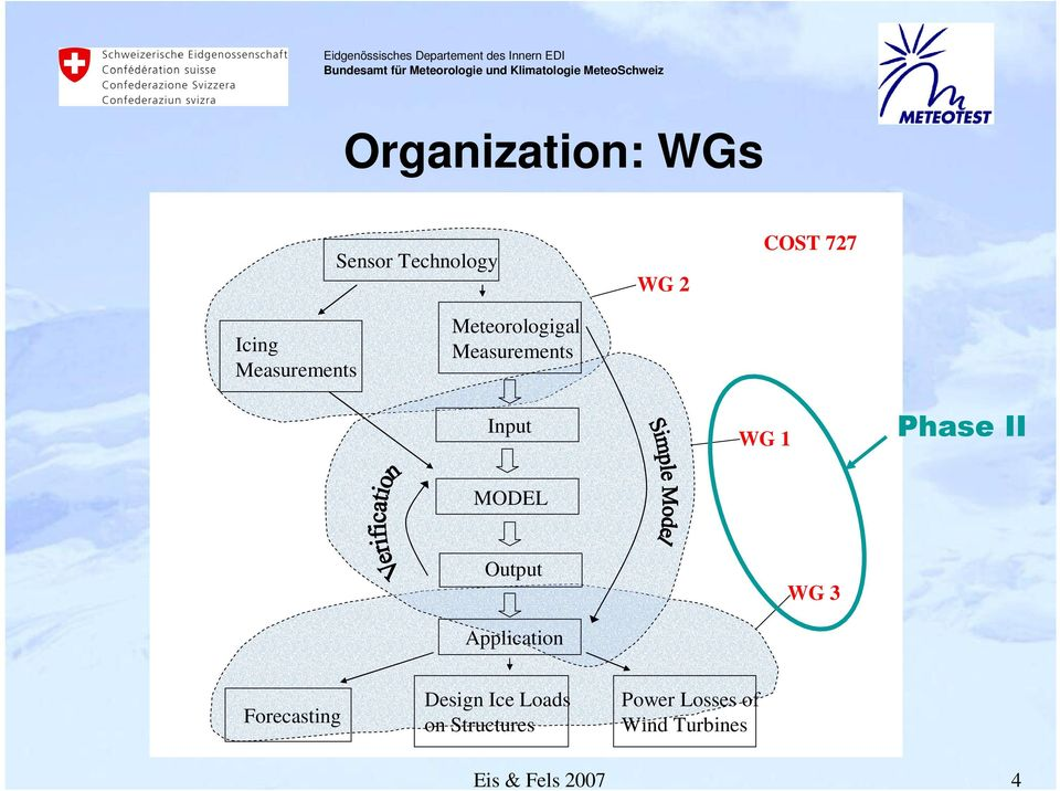 II MODEL Output Application WG 3 Forecasting Design Ice