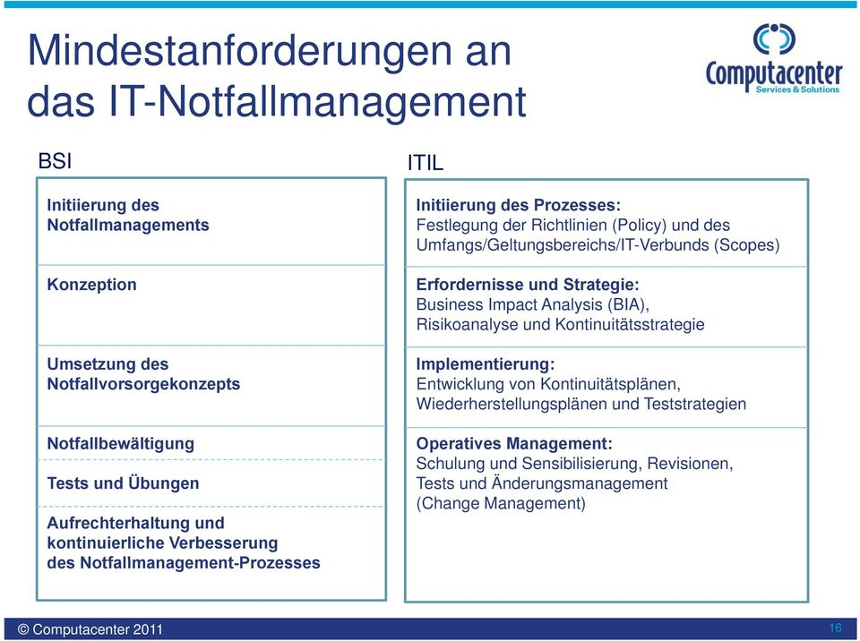 Umfangs/Geltungsbereichs/IT-Verbunds /IT b (Scopes) Erfordernisse und Strategie: Business Impact Analysis (BIA), Risikoanalyse ik und Kontinuitätsstrategie ität t t i Implementierung: