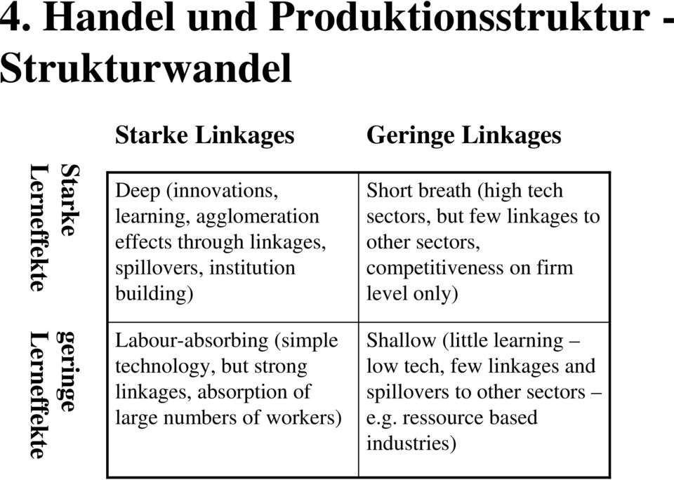 absorption of large numbers of workers) Geringe Linkages Short breath (high tech sectors, but few linkages to other sectors,