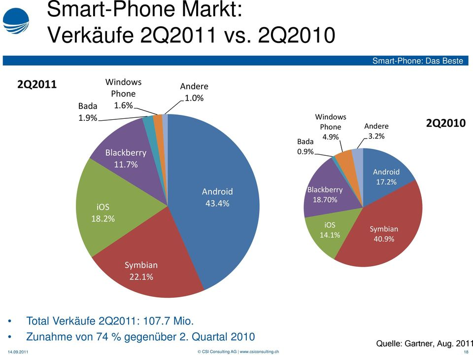 70% ios 14.1% Andere 3.2% Android 17.2% Symbian 40.9% 2Q2010 Symbian 22.