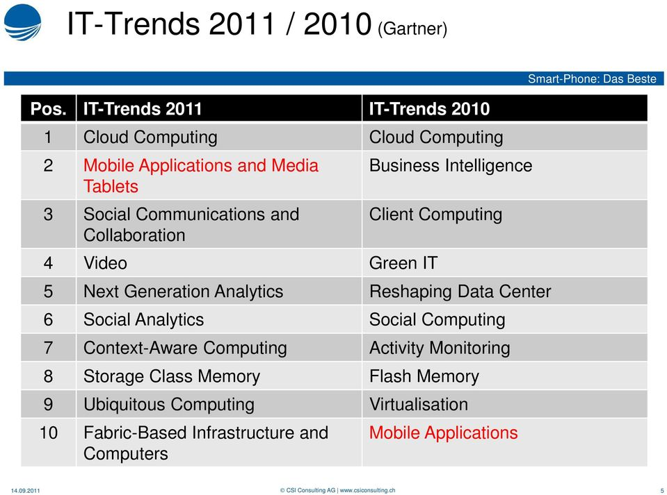 and Collaboration Business Intelligence Client Computing 4 Video Green IT 5 Next Generation Analytics Reshaping Data Center 6