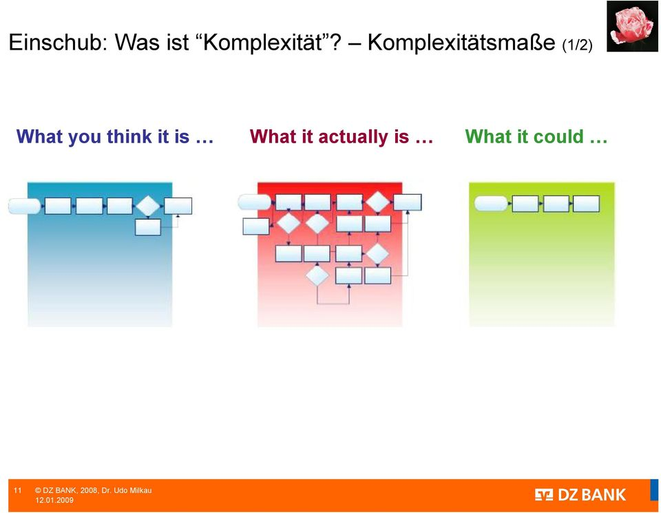 Komplexitätsmaße (1/2) What