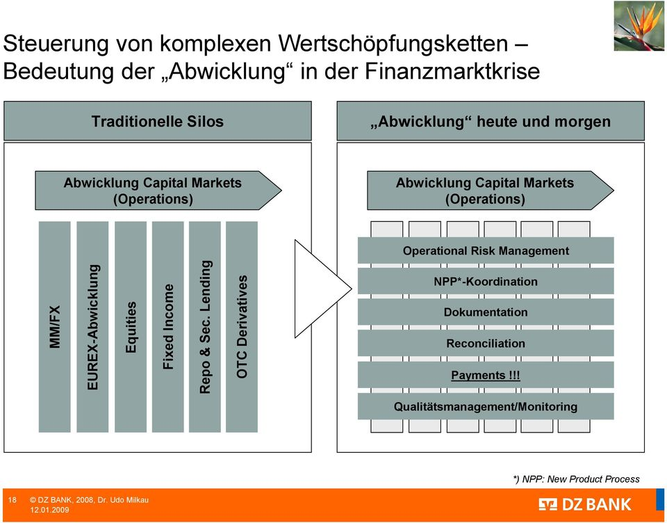 (Operations) Operational Risk Management MM/FX EUREX-Abwicklung Equities Fixed Income Repo & Sec.