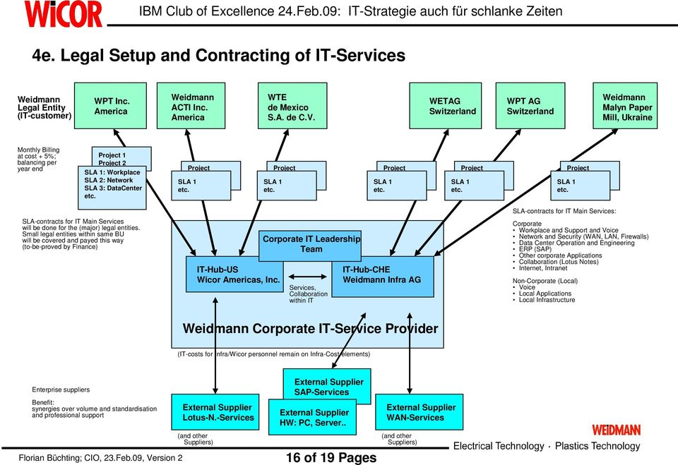 Project IT Main Serv SLA SAP 1 Project etc. Project IT Main Serv SLA SAP 1 Project etc. Project IT Main Serv SLA SAP 1 Project etc. Project IT Main Serv SLA SAP 1 Project etc. Project IT Main Serv SLA SAP 1 Project etc. SLA-contracts for IT Main Services will be done for the (major) legal entities.