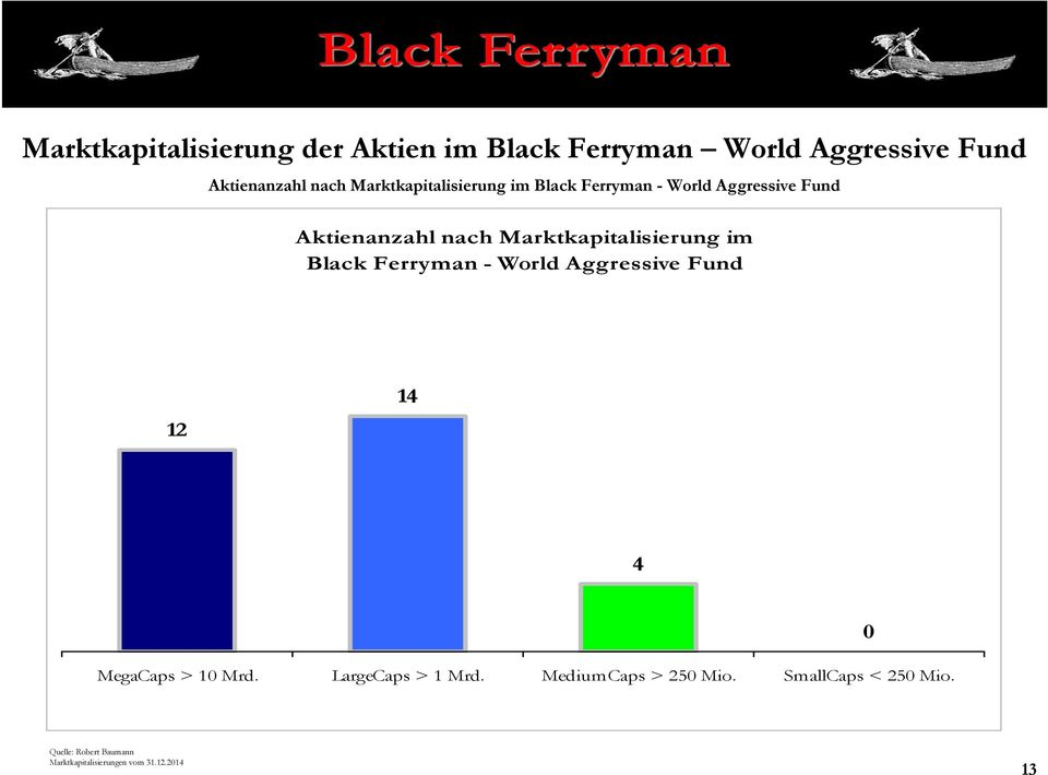 Marktkapitalisierung im Black Ferryman - World Aggressive Fund 12 14 4 MegaCaps > 10 Mrd.