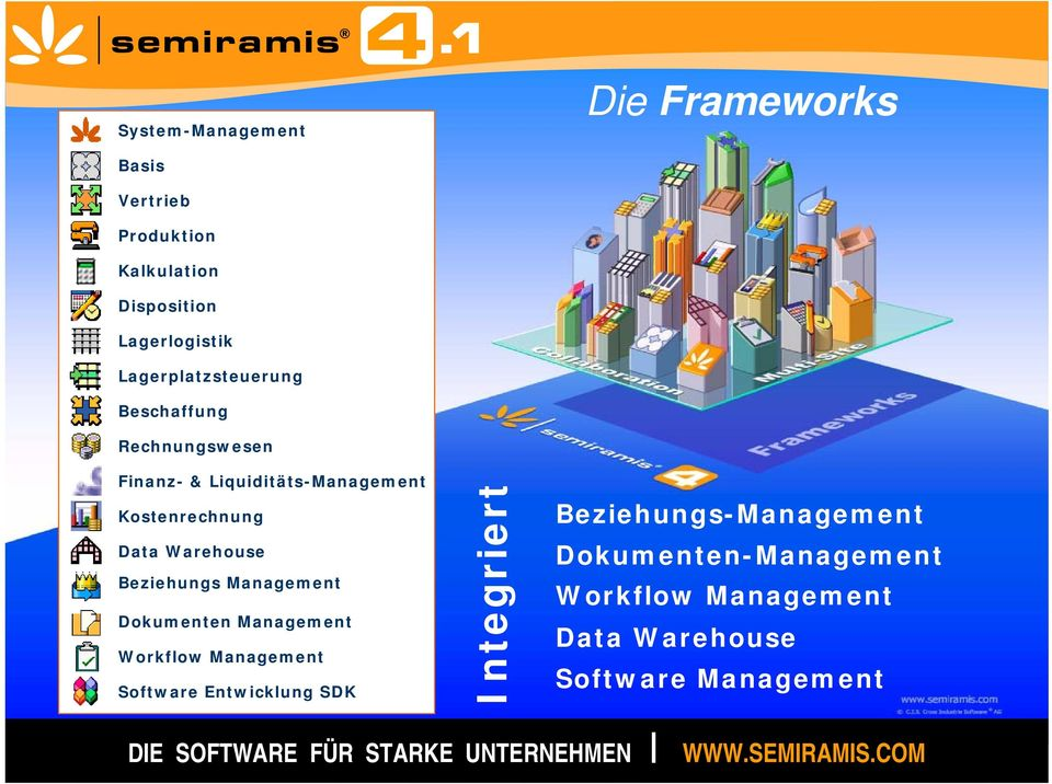 Beziehungs Management Dokumenten Management Workflow Management Software Entwicklung SDK Integriert