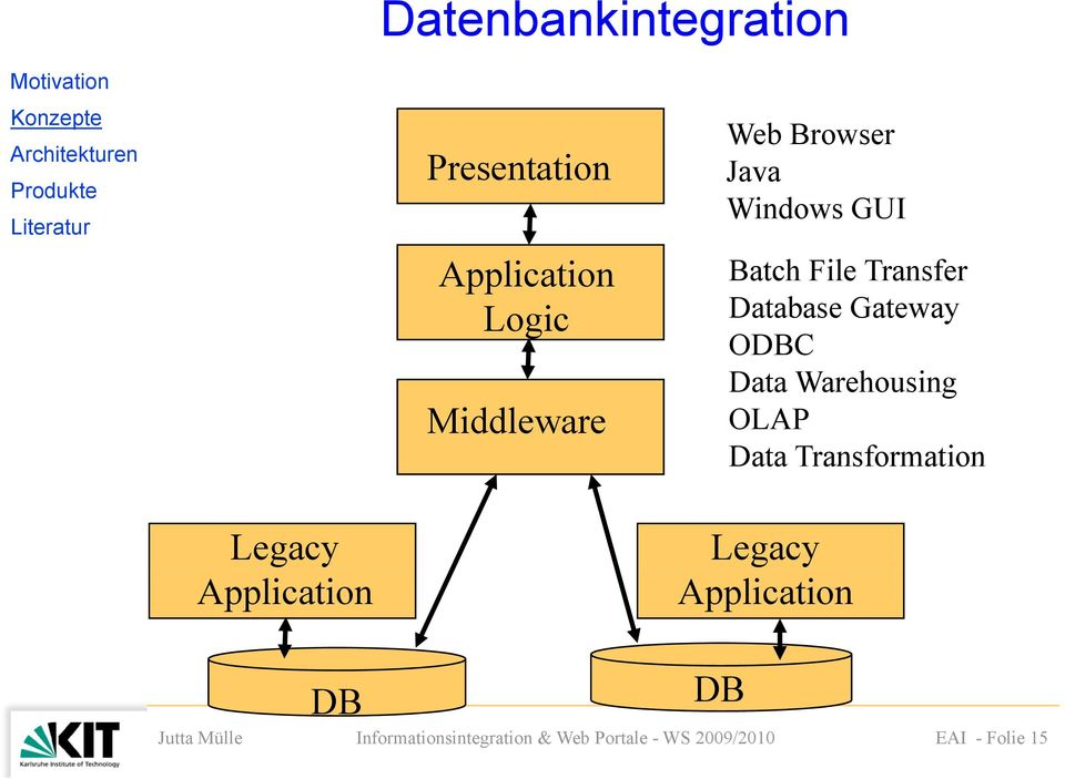 Transfer Database Gateway ODBC Data Warehousing OLAP Data