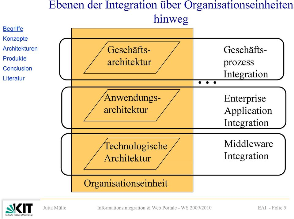 Integration Anwendungsarchitektur Enterprise Application