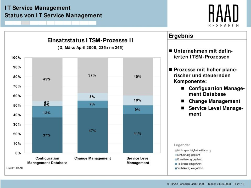 Komponente: Configuartion Management Database Change Management Service Level Management 30% 20% 37% 47% 41% 10% Legende: 0%