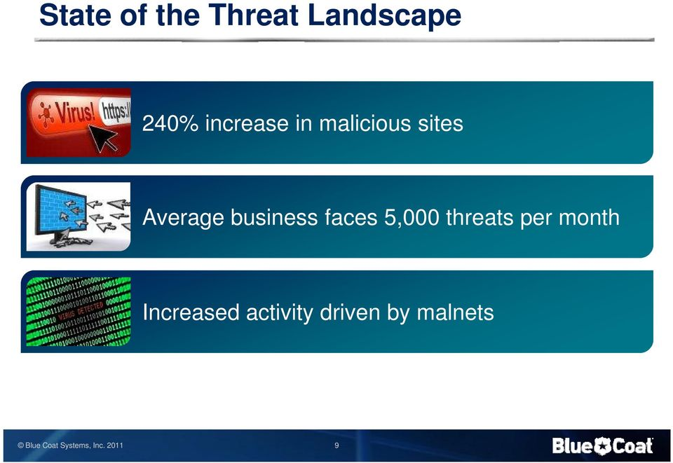 business faces 5,000 threats per