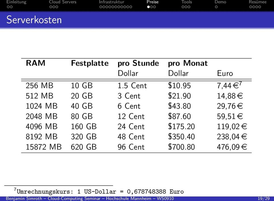 95 7,44e 7 512 MB 20 GB 3 Cent 21.90 14,88e 1024 MB 40 GB 6 Cent 43.80 29,76e 2048 MB 80 GB 12 Cent 87.