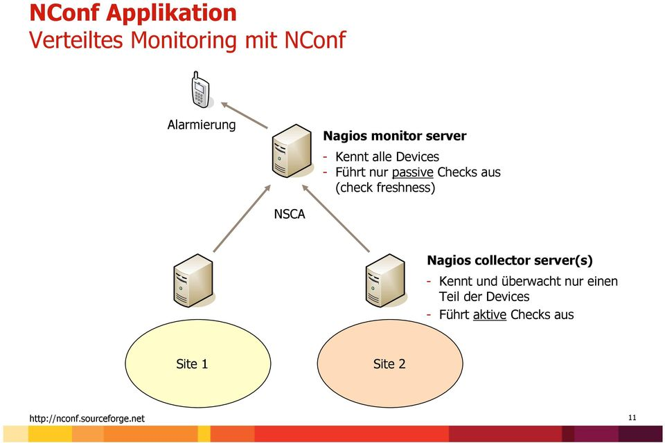 (check freshness) NSCA Nagios collector server(s) - Kennt und