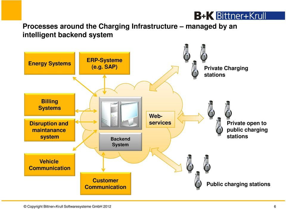 SAP) Private Charging stations Billing Systems Disruption and maintanance system Backend System
