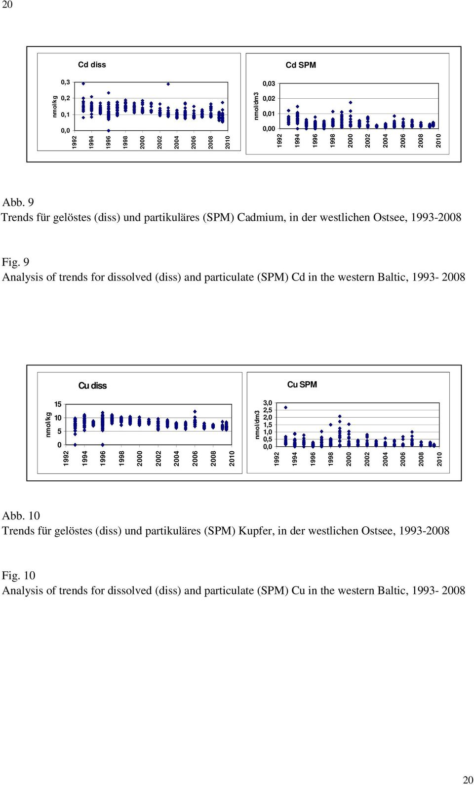 9 Analysis of trends for dissolved (diss) and particulate (SPM) Cd in the western Baltic, 1993-28 Cu diss Cu SPM 15 5 1992 1994 1996 1998 2 22 24 26 28 2 nmol/kg