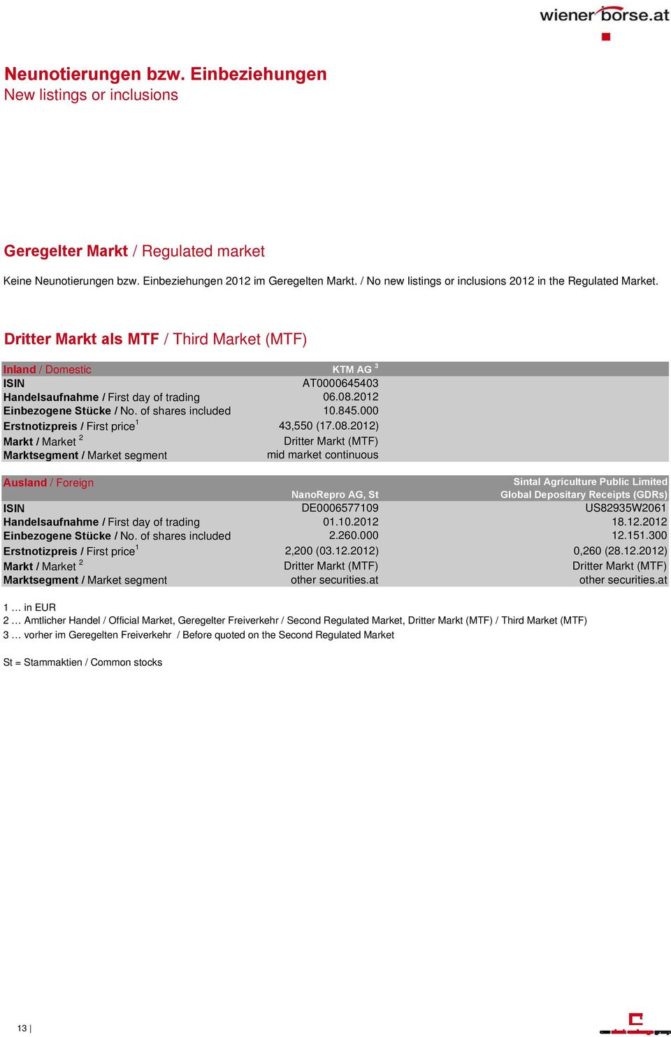 2012 Einbezogene Stücke / No. of shares included 10.845.000 Erstnotizpreis / First price 1 43,550 (17.08.