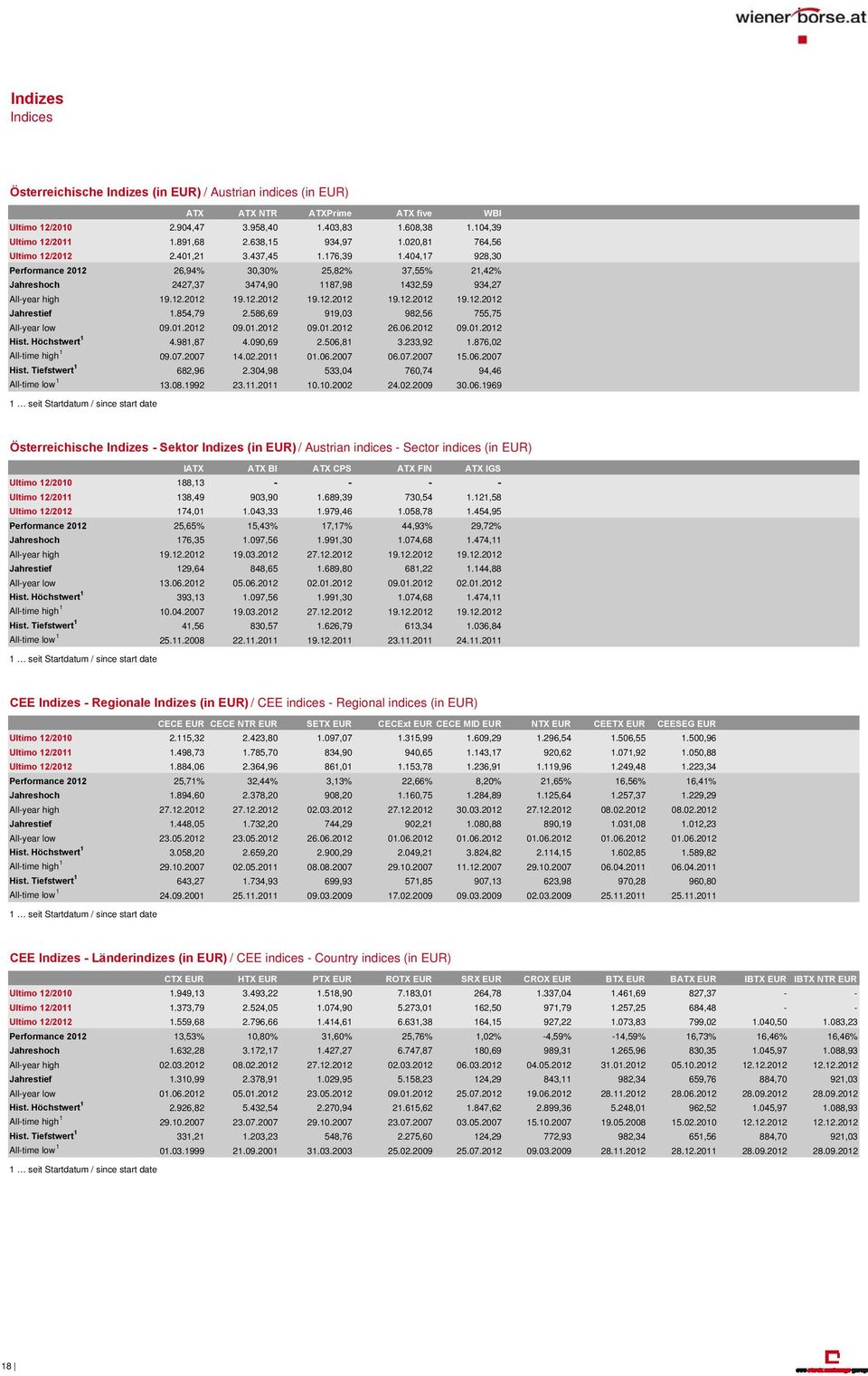 404,17 928,30 Performance 2012 26,94% 30,30% 25,82% 37,55% 21,42% Jahreshoch 2427,37 3474,90 1187,98 1432,59 934,27 All-year high 19.12.2012 19.12.2012 19.12.2012 19.12.2012 19.12.2012 Jahrestief 1.