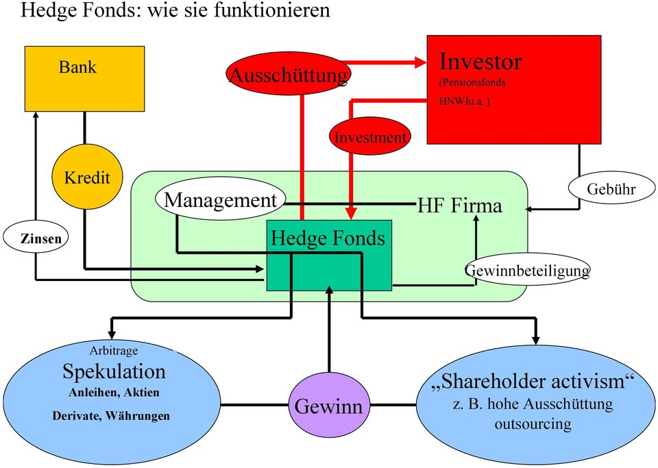 ) Zinsen Kredit Management Investment Hedge Fonds HF Firma