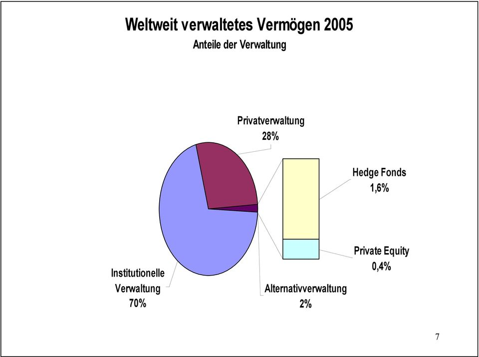 Fonds 1,6% Institutionelle Verwaltung 70%
