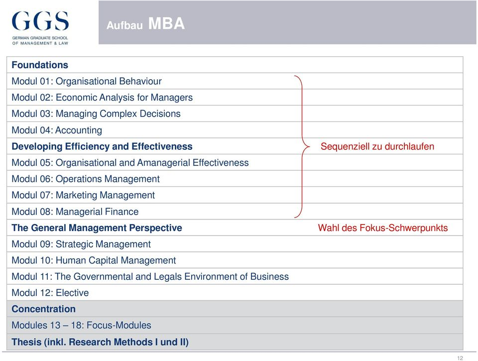 08: Managerial Finance The General Management Perspective Modul 09: Strategic Management Modul 10: Human Capital Management Modul 11: The Governmental and Legals