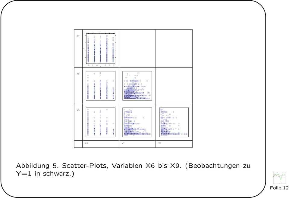 Scatter-Plots, Variablen X6 bis
