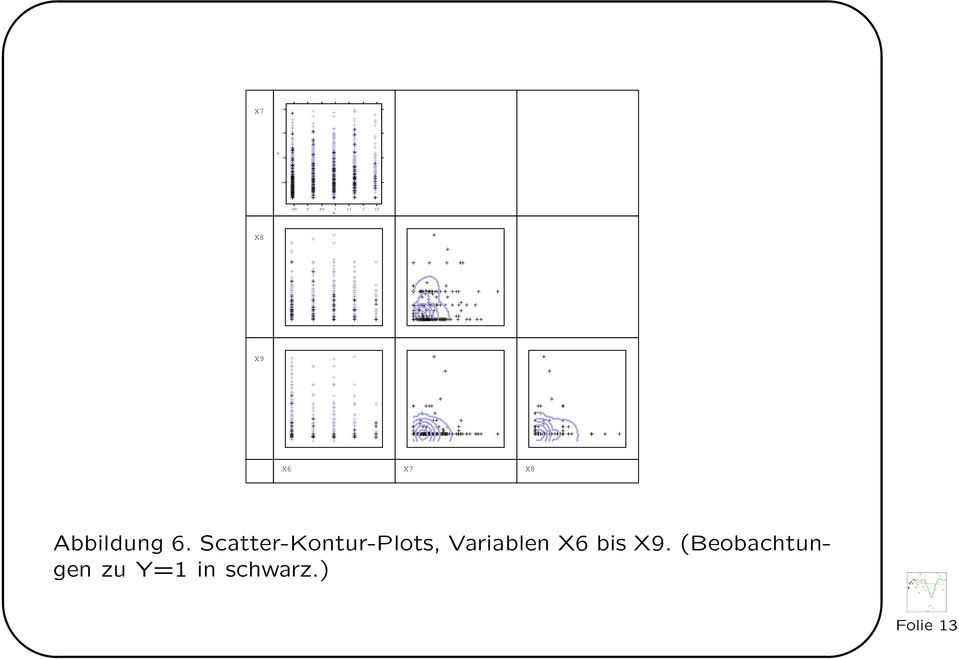 Scatter-Kontur-Plots, Variablen X6