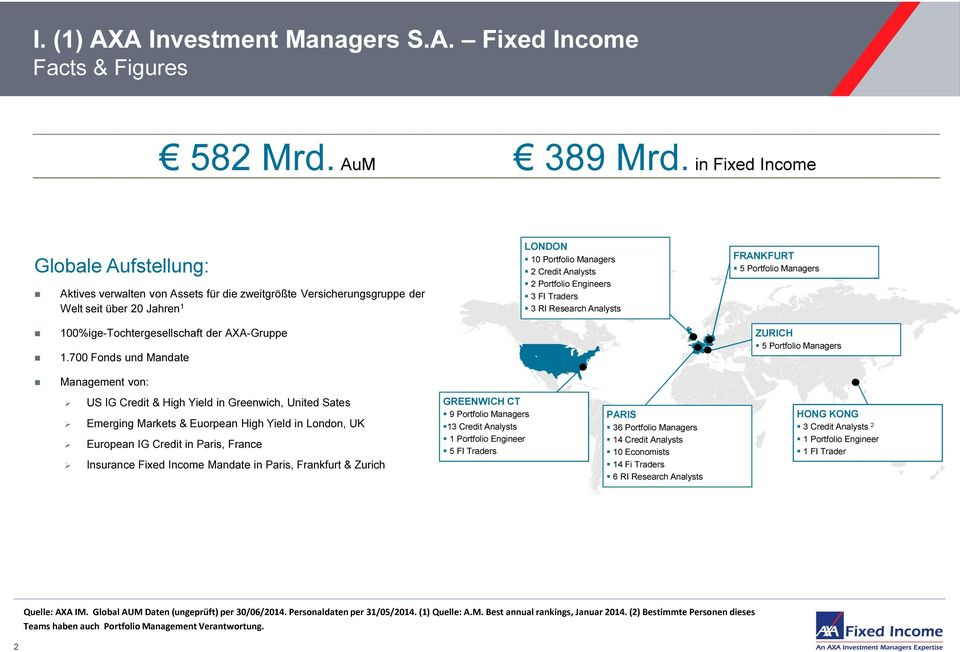 Engineers 3 FI Traders 3 RI Research Analysts FRANKFURT 5 Portfolio Managers 100%ige-Tochtergesellschaft der AXA-Gruppe 1.