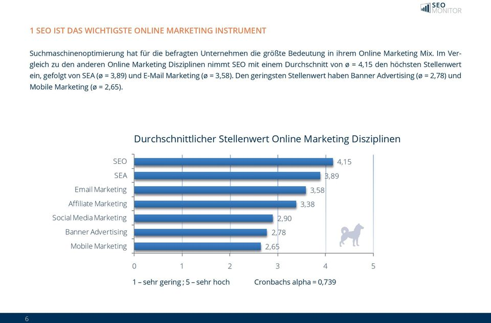Den geringsten Stellenwert haben Banner Advertising (ø = 2,78) und Mobile Marketing (ø = 2,65).