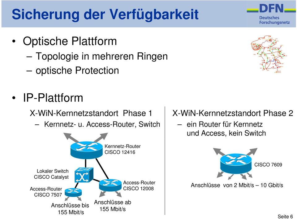Access-Router, Switch ein Router für Kernnetz und Access, kein Switch Kernnetz-Router CISCO 12416 Lokaler Switch CISCO